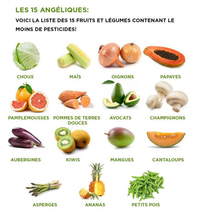 Wpid les 15 aliments avec le moins de pesticides